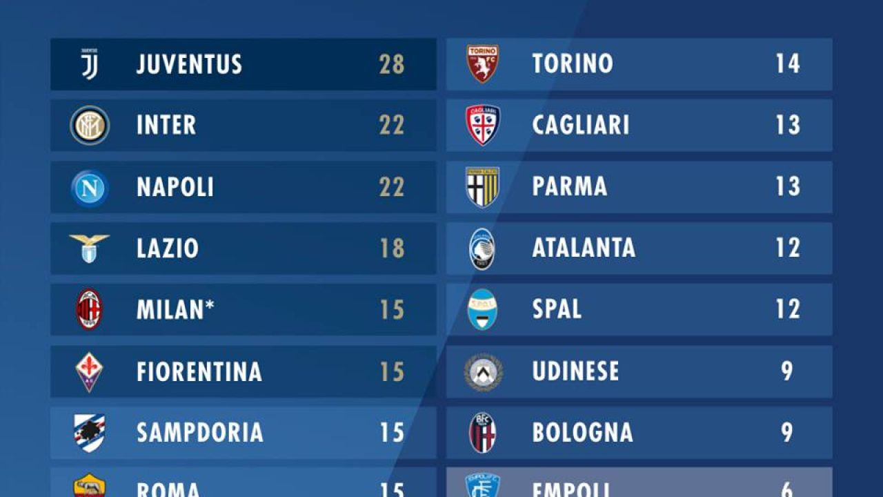 Serie A 2018 19 La Classifica Dopo La Decima Giornata Tuttosassuolocalcio News
