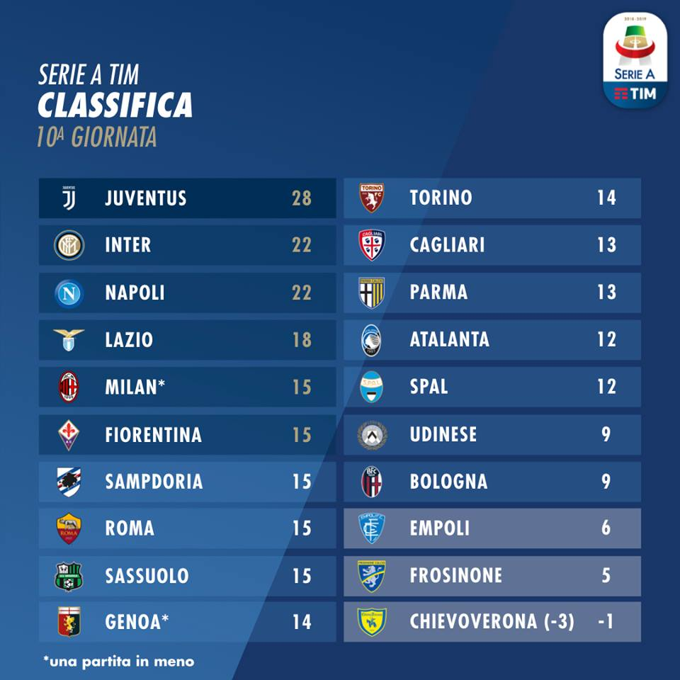 classifica serie a 10 giornata