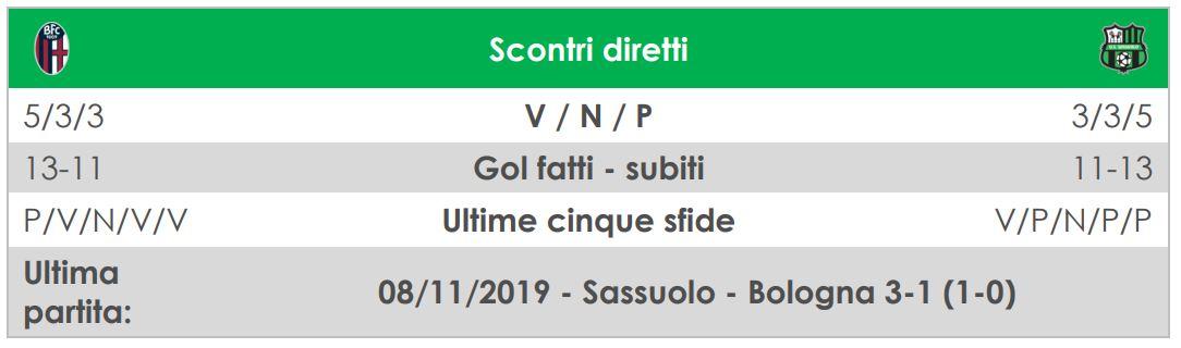 precedenti bologna-sassuolo
