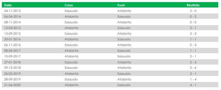 infografica atalanta-sassuolo